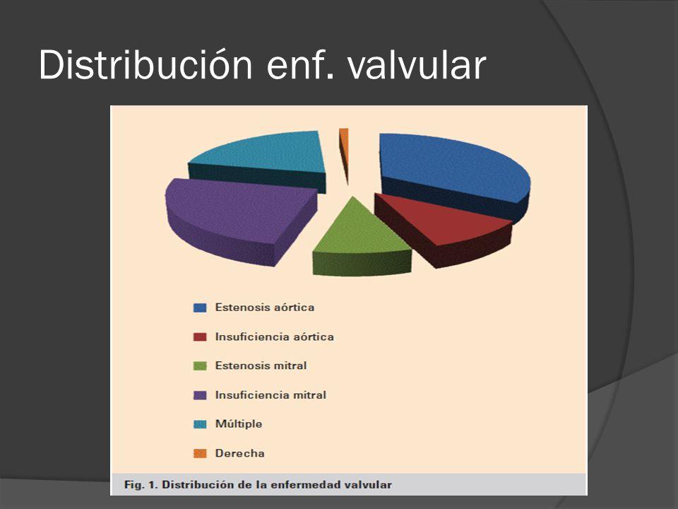 Distribución enf. valvular