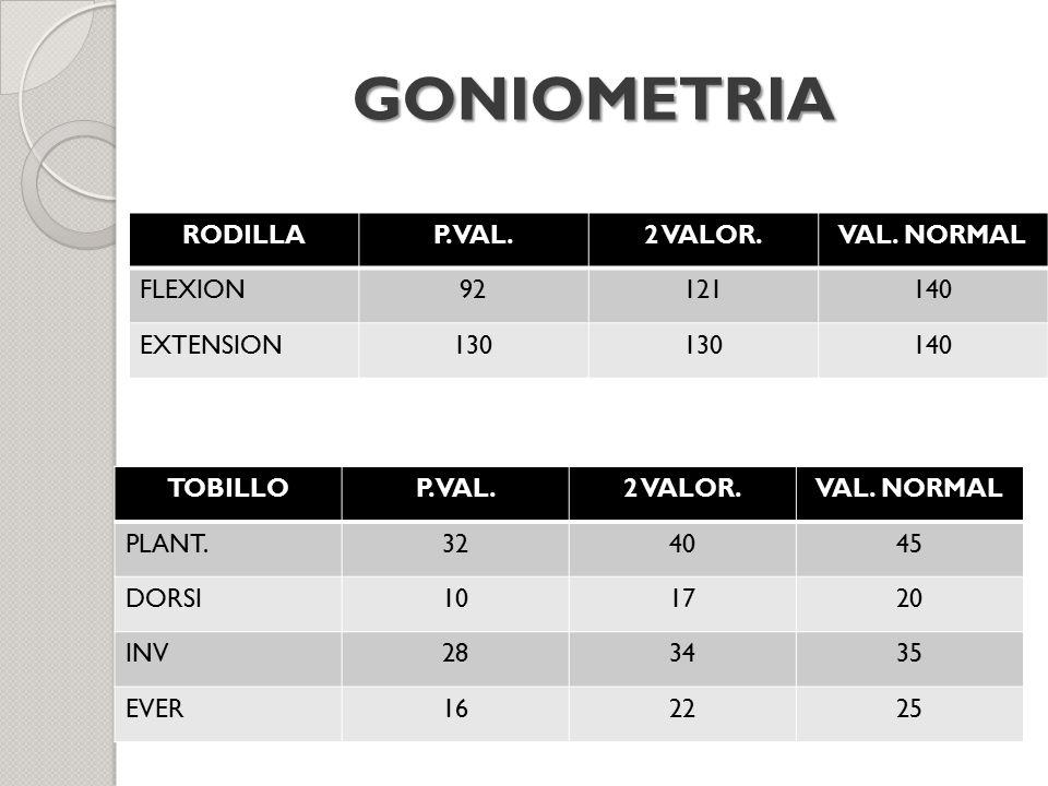 GONIOMETRIA RODILLA P. VAL. 2 VALOR. VAL. NORMAL FLEXION 92 121 140