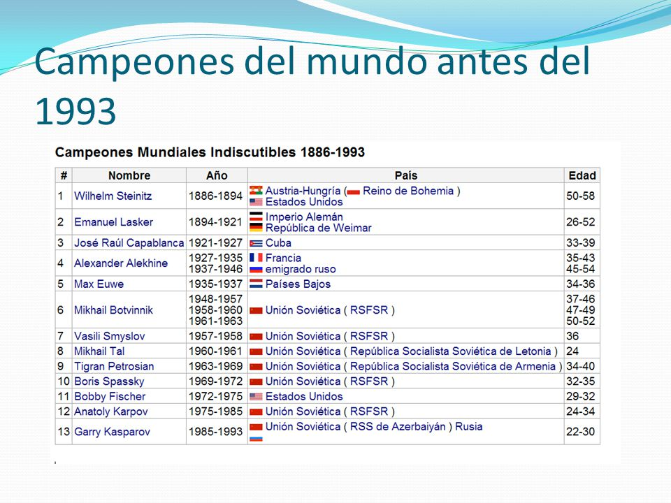Campeones del mundo antes del 1993
