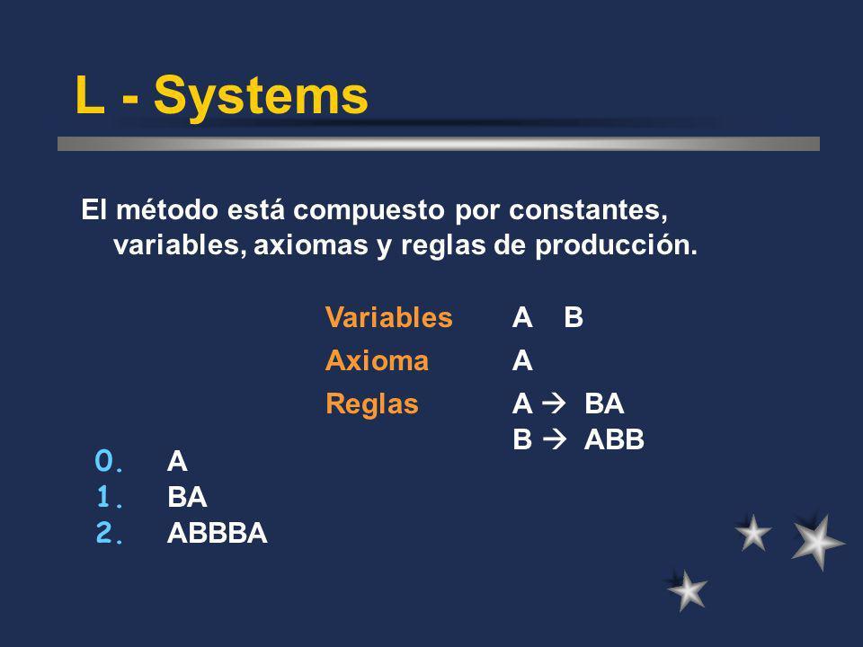 L - Systems El método está compuesto por constantes, variables, axiomas y reglas de producción. A B.