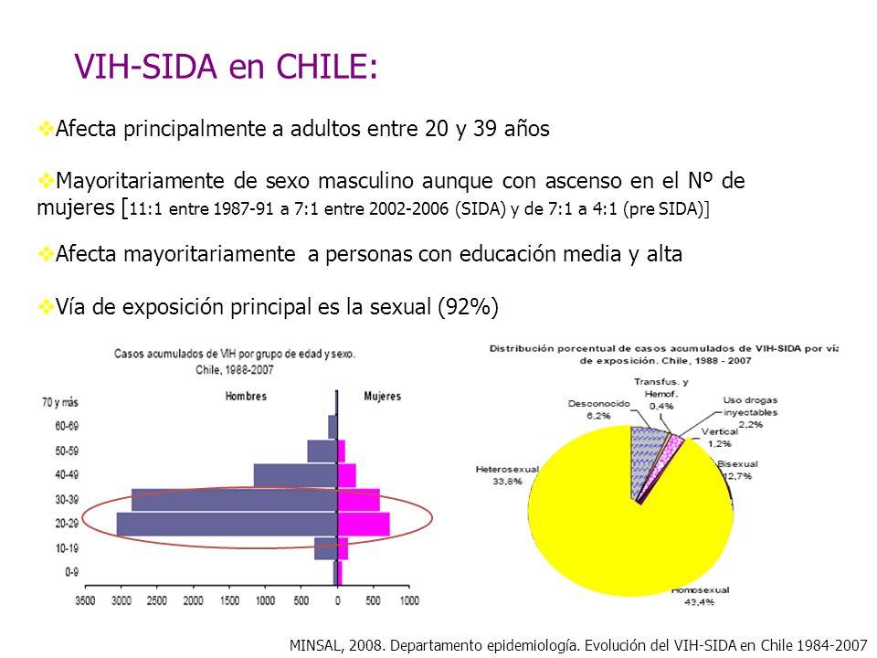 VIH-SIDA en CHILE: Afecta principalmente a adultos entre 20 y 39 años
