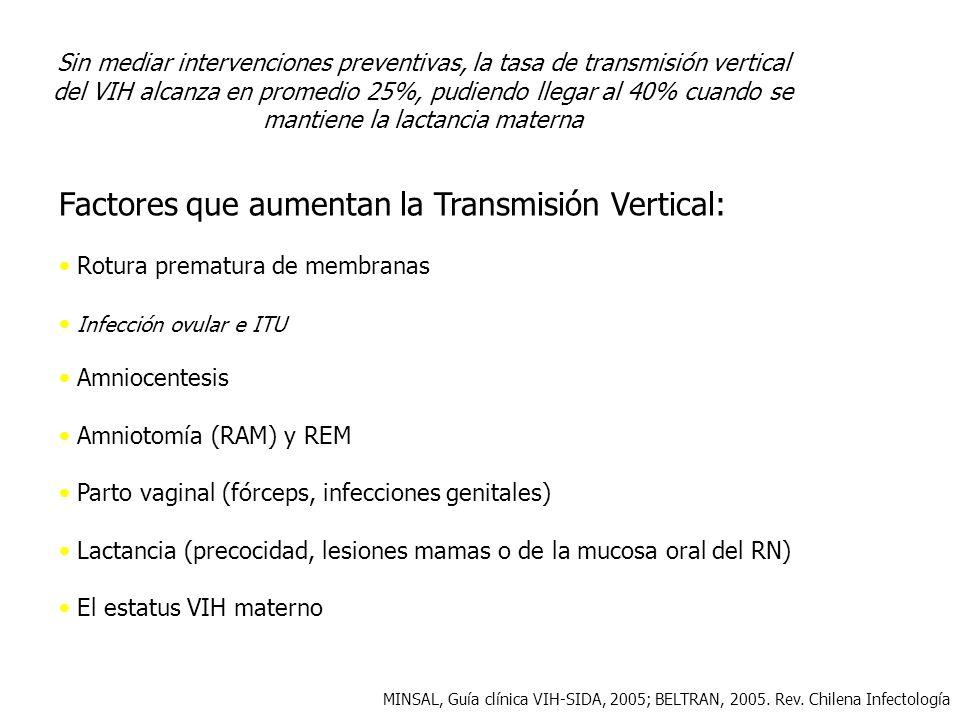 Factores que aumentan la Transmisión Vertical: