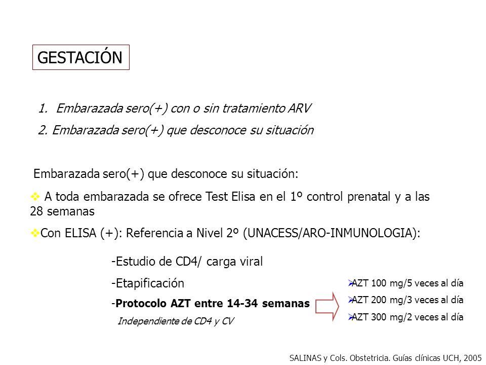 GESTACIÓN Embarazada sero(+) con o sin tratamiento ARV