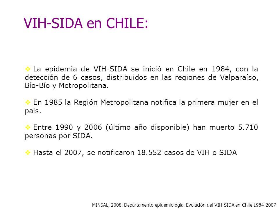 VIH-SIDA en CHILE: