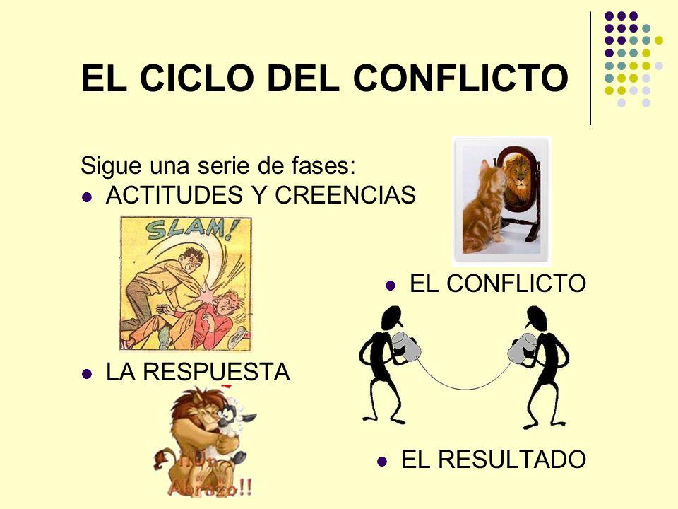 EL CICLO DEL CONFLICTO Sigue una serie de fases: ACTITUDES Y CREENCIAS