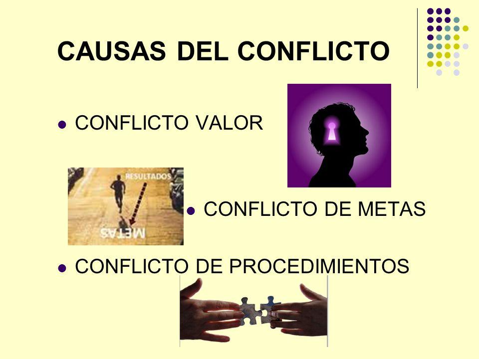 CAUSAS DEL CONFLICTO CONFLICTO VALOR CONFLICTO DE METAS