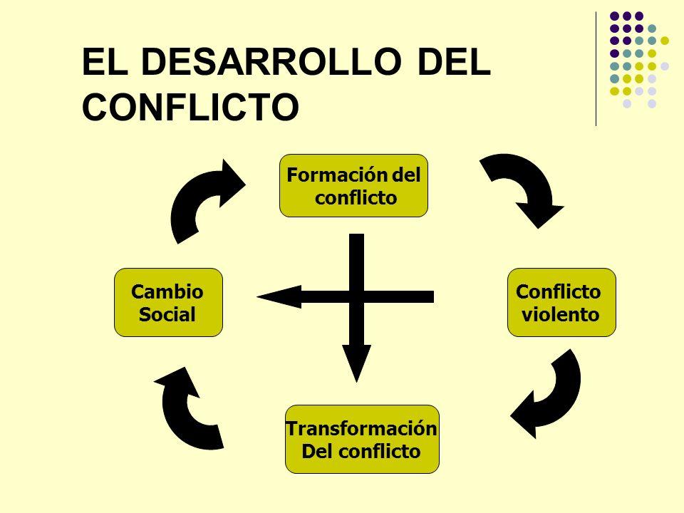 EL DESARROLLO DEL CONFLICTO