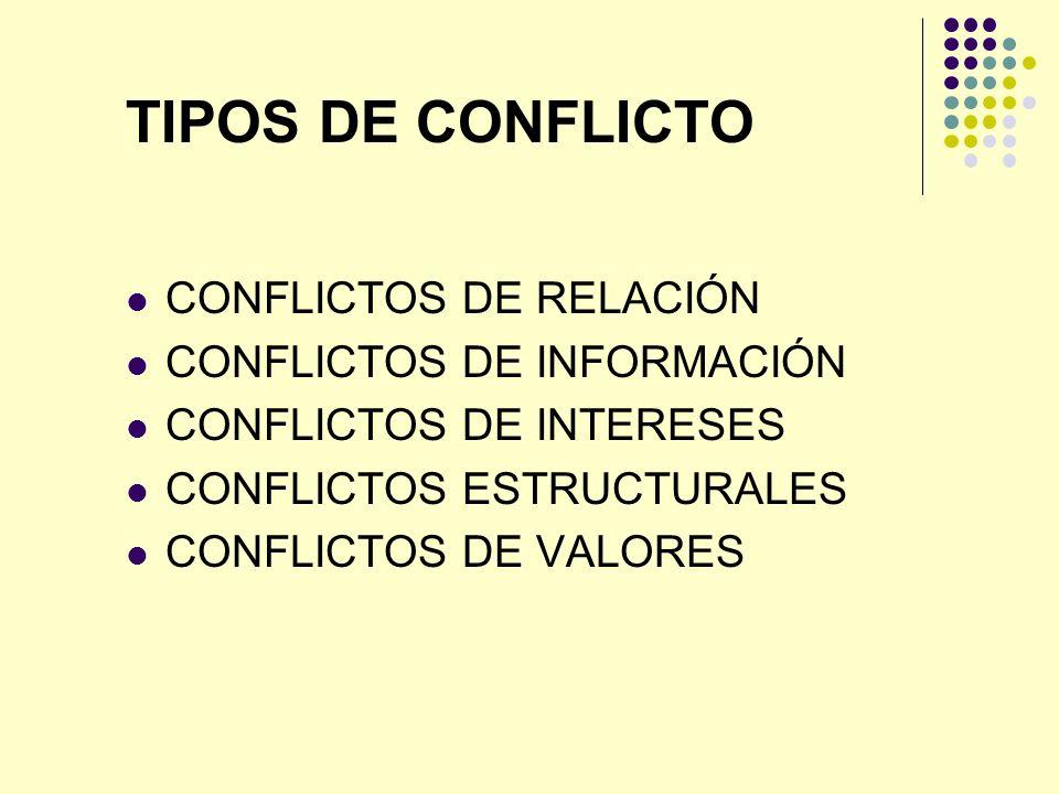 TIPOS DE CONFLICTO CONFLICTOS DE RELACIÓN CONFLICTOS DE INFORMACIÓN