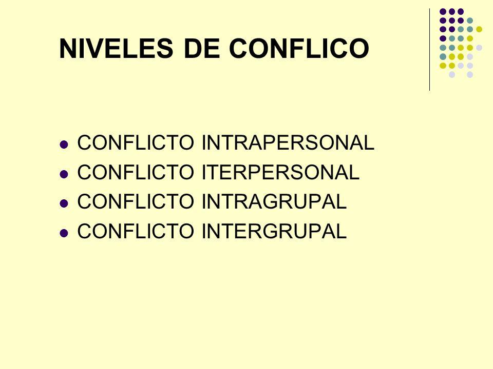 NIVELES DE CONFLICO CONFLICTO INTRAPERSONAL CONFLICTO ITERPERSONAL