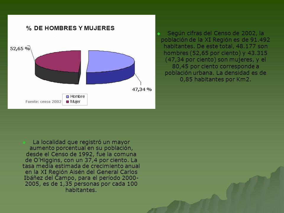 Según cifras del Censo de 2002, la población de la XI Región es de 91