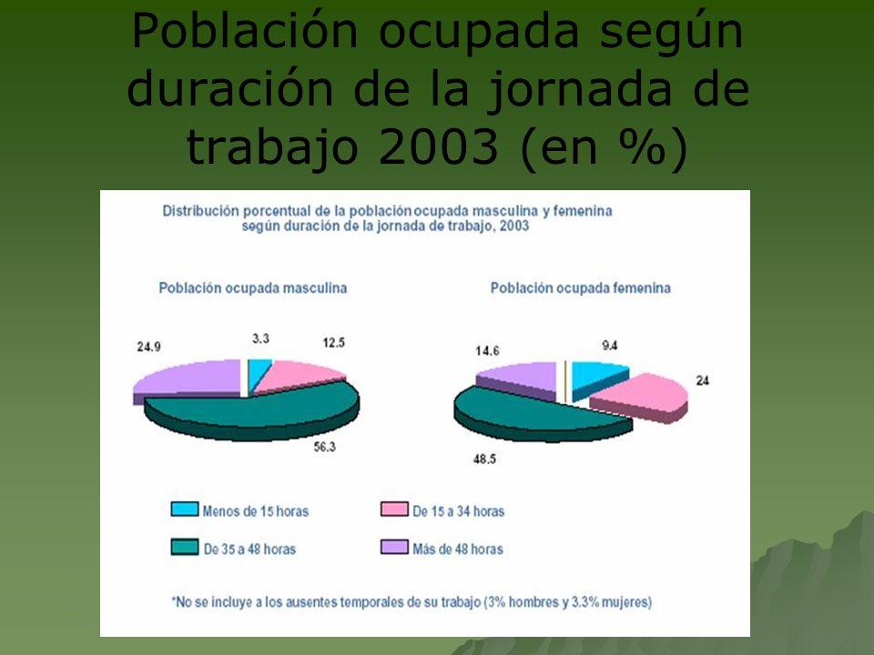 Población ocupada según duración de la jornada de trabajo 2003 (en %)