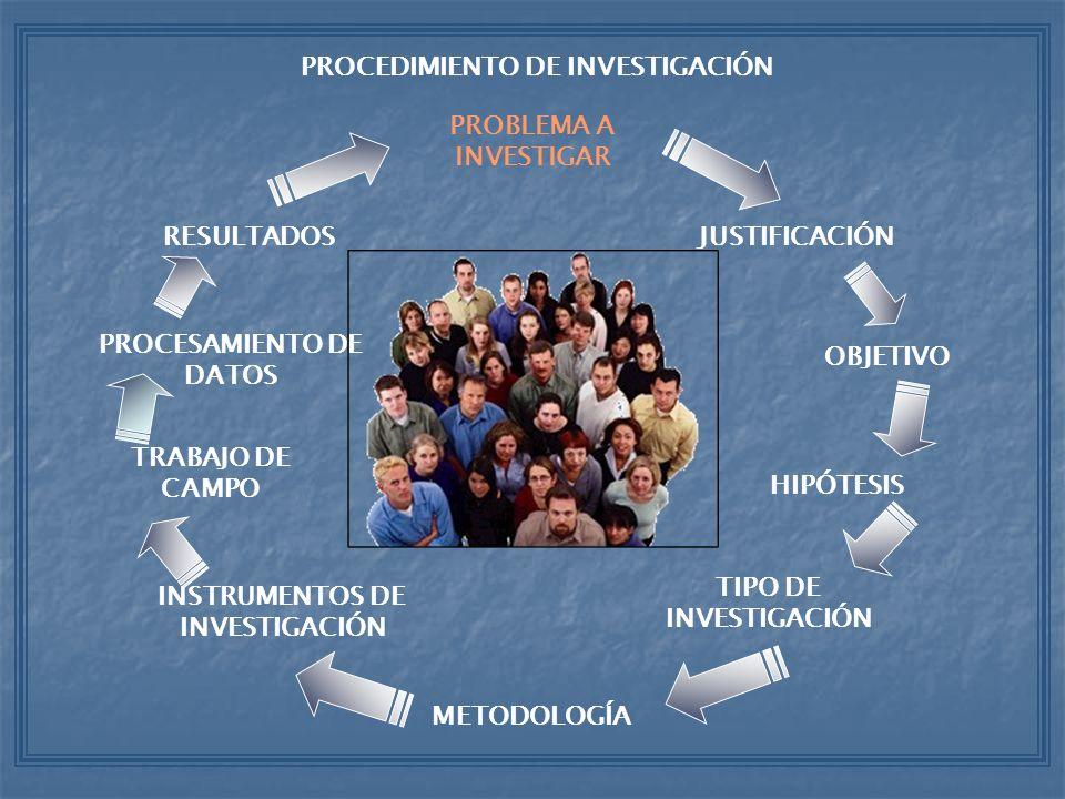 PROCEDIMIENTO DE INVESTIGACIÓN