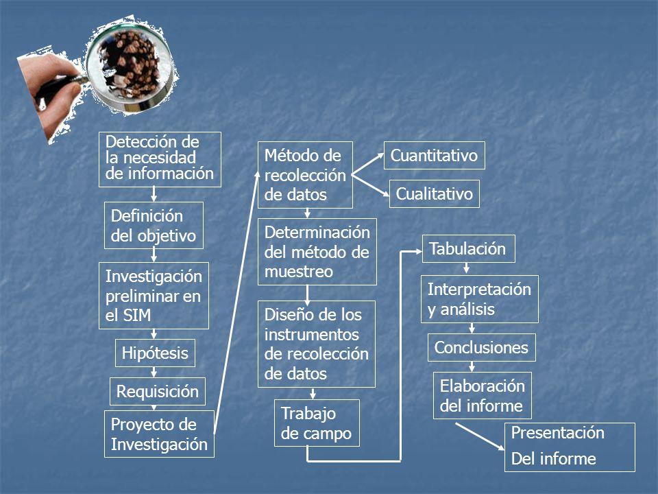 Detección de la necesidad. de información. Método de. recolección. de datos. Cuantitativo. Cualitativo.