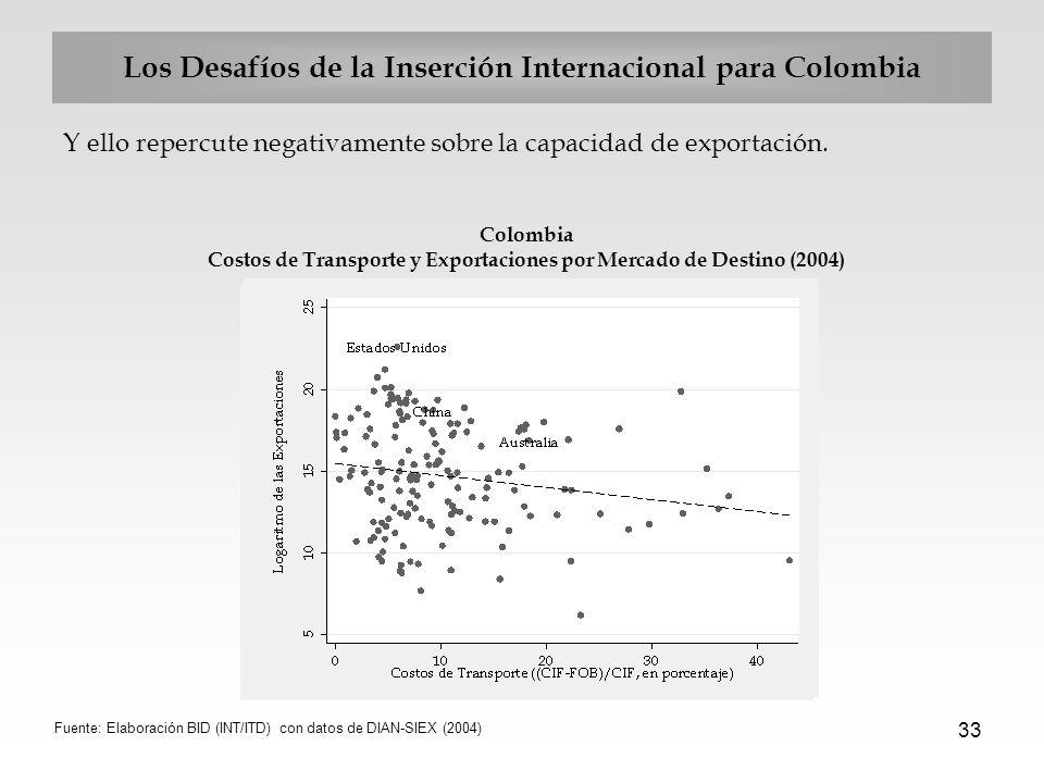 Los Desafíos de la Inserción Internacional para Colombia