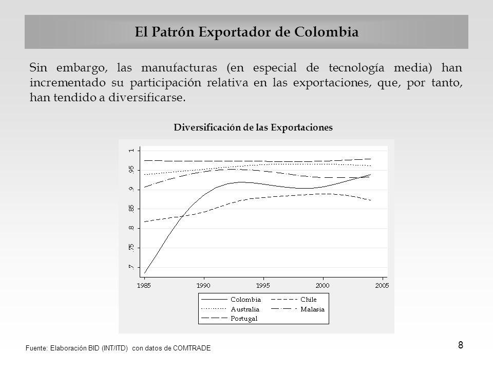 El Patrón Exportador de Colombia
