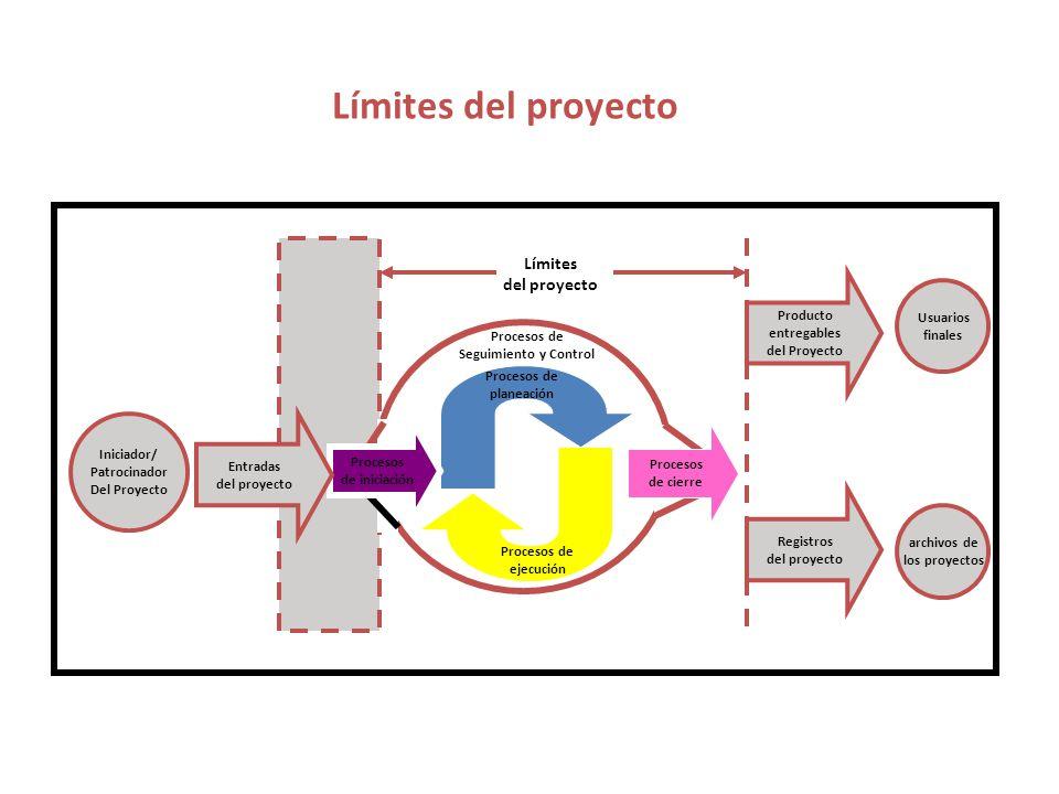 Límites del proyecto Límites del proyecto Producto Usuarios