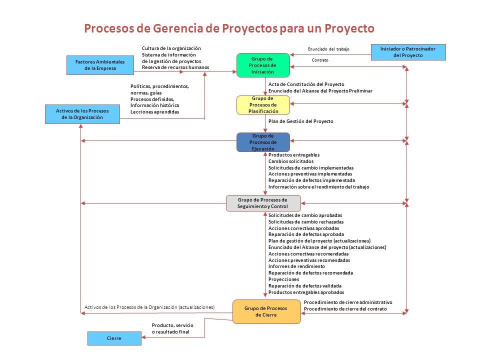 Procesos de Gerencia de Proyectos para un Proyecto