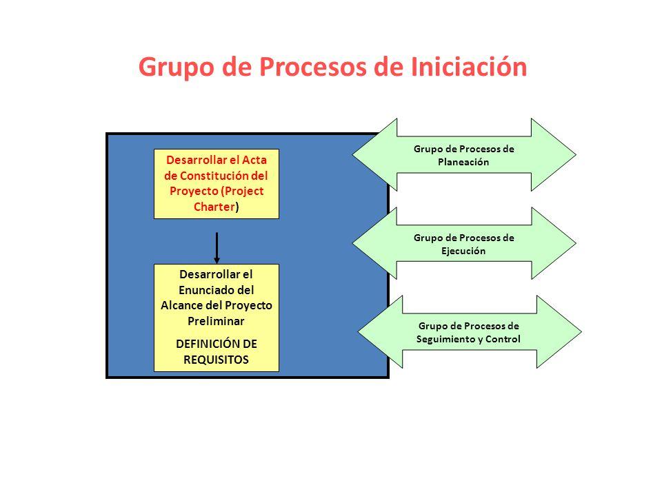 Grupo de Procesos de Iniciación