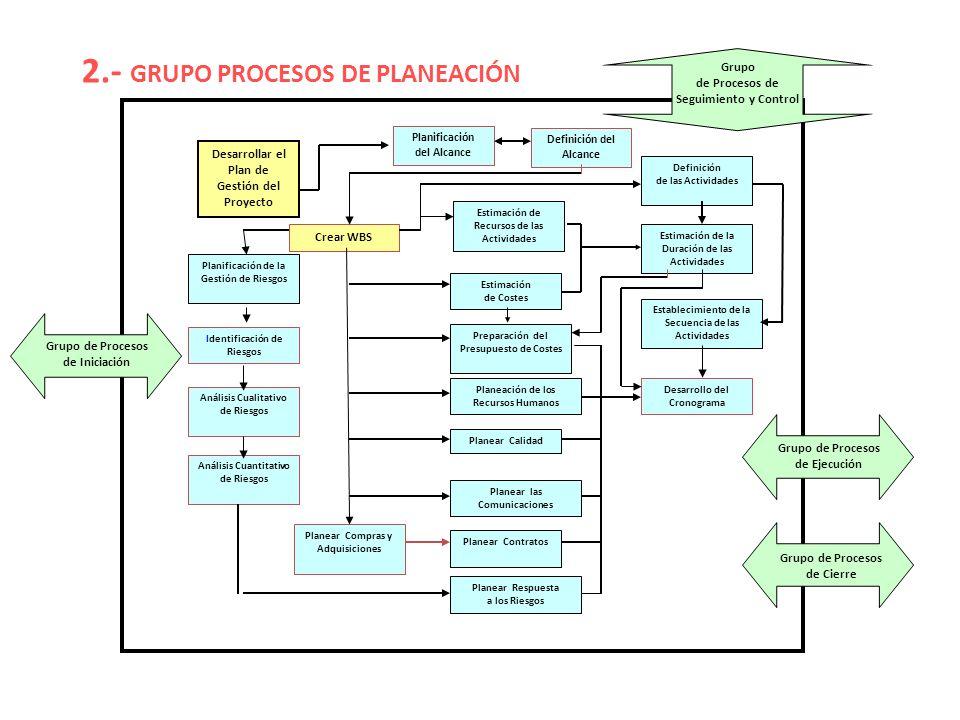 2.- GRUPO PROCESOS DE PLANEACIÓN