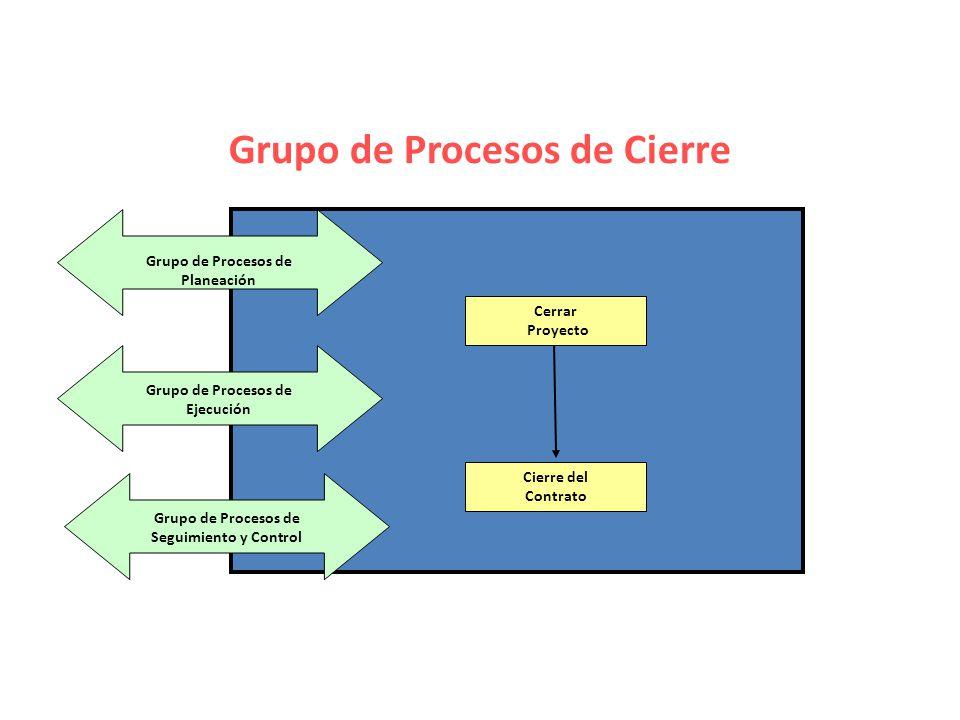 Grupo de Procesos de Cierre