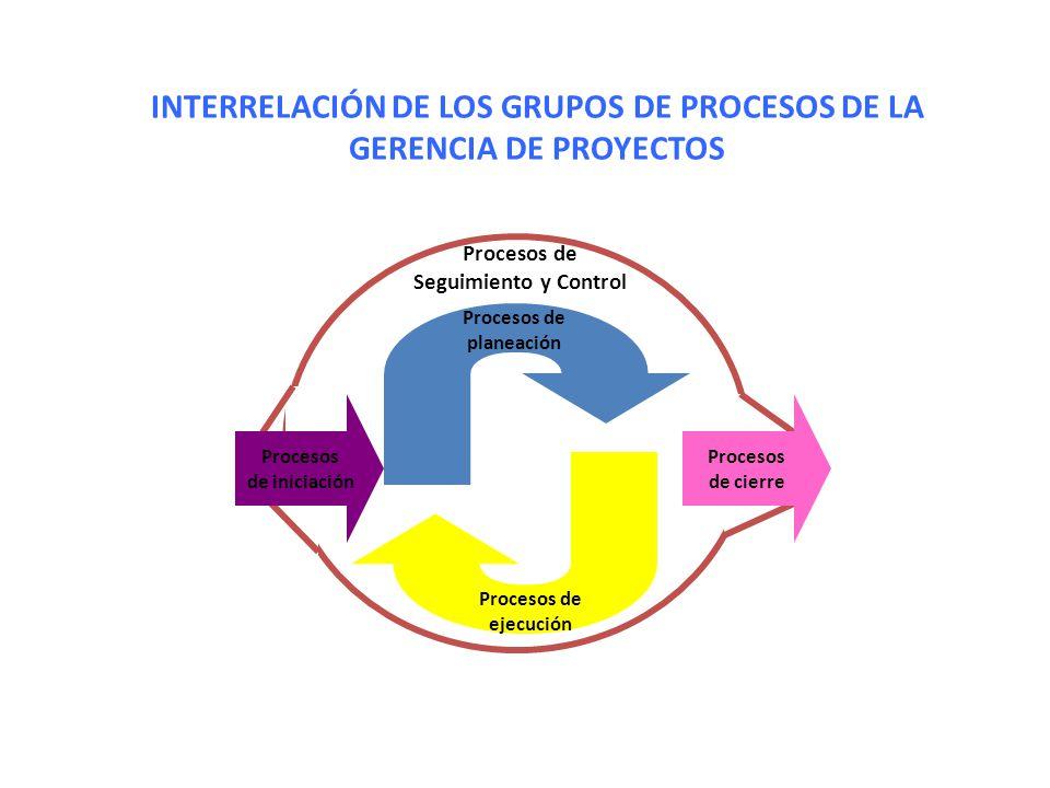 INTERRELACIÓN DE LOS GRUPOS DE PROCESOS DE LA GERENCIA DE PROYECTOS