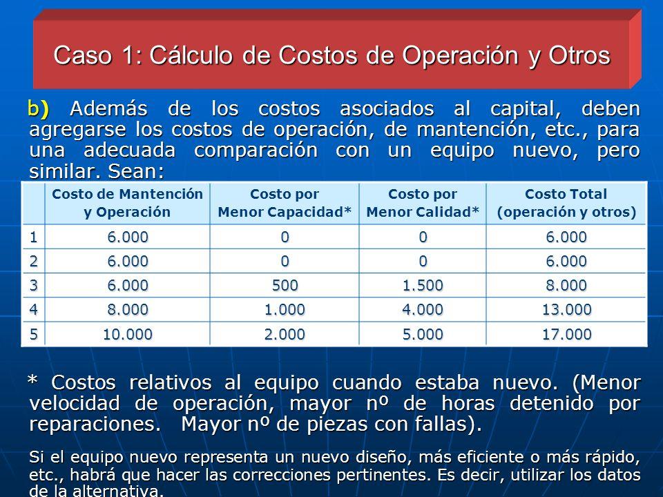 Caso 1: Cálculo de Costos de Operación y Otros