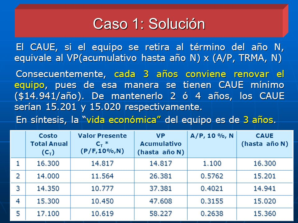 Caso 1: Solución El CAUE, si el equipo se retira al término del año N, equivale al VP(acumulativo hasta año N) x (A/P, TRMA, N)