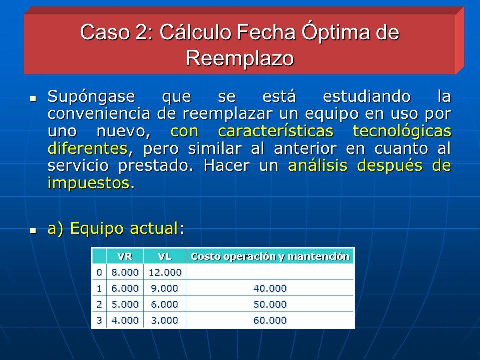 Caso 2: Cálculo Fecha Óptima de Reemplazo