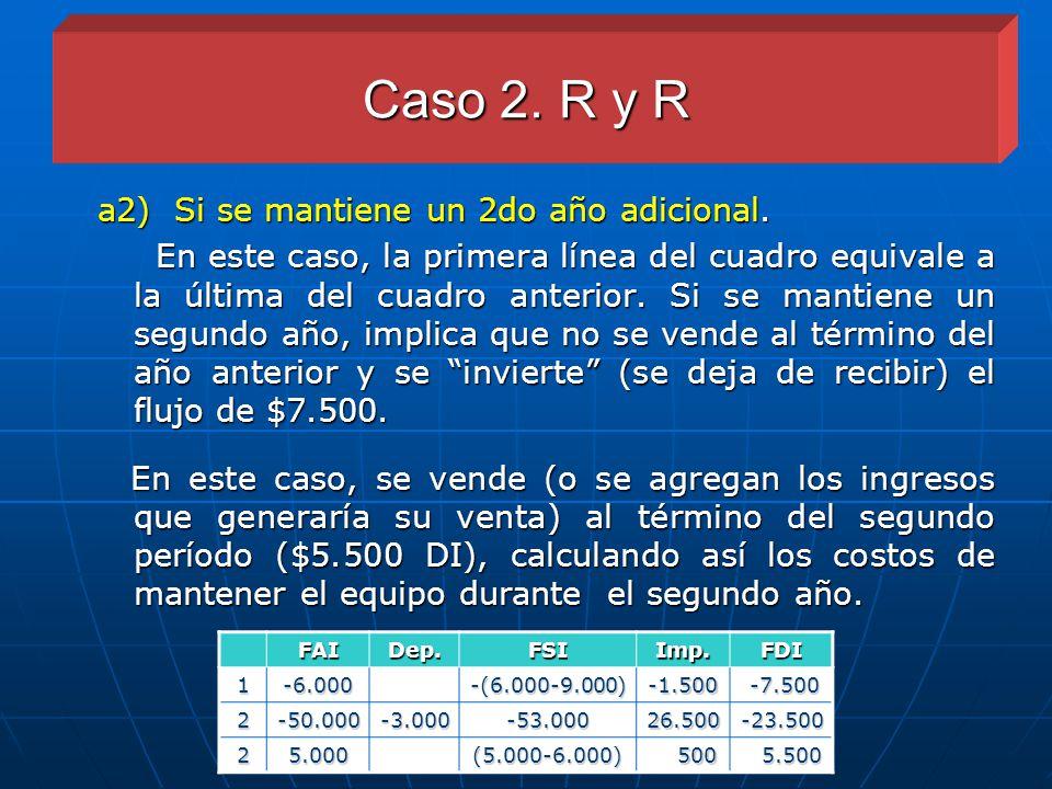 Caso 2. R y R a2) Si se mantiene un 2do año adicional.