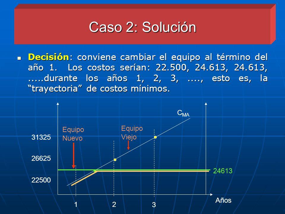 Caso 2: Solución