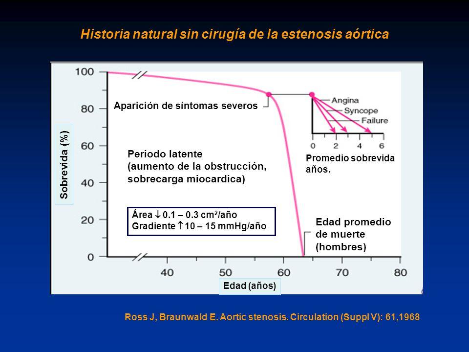 Historia natural sin cirugía de la estenosis aórtica