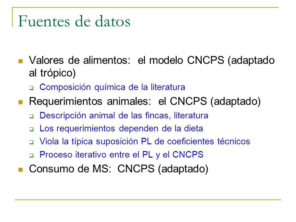 Fuentes de datos Valores de alimentos: el modelo CNCPS (adaptado al trópico) Composición química de la literatura.