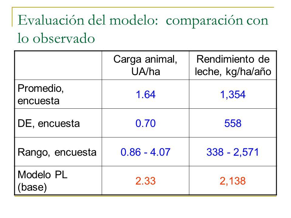 Evaluación del modelo: comparación con lo observado