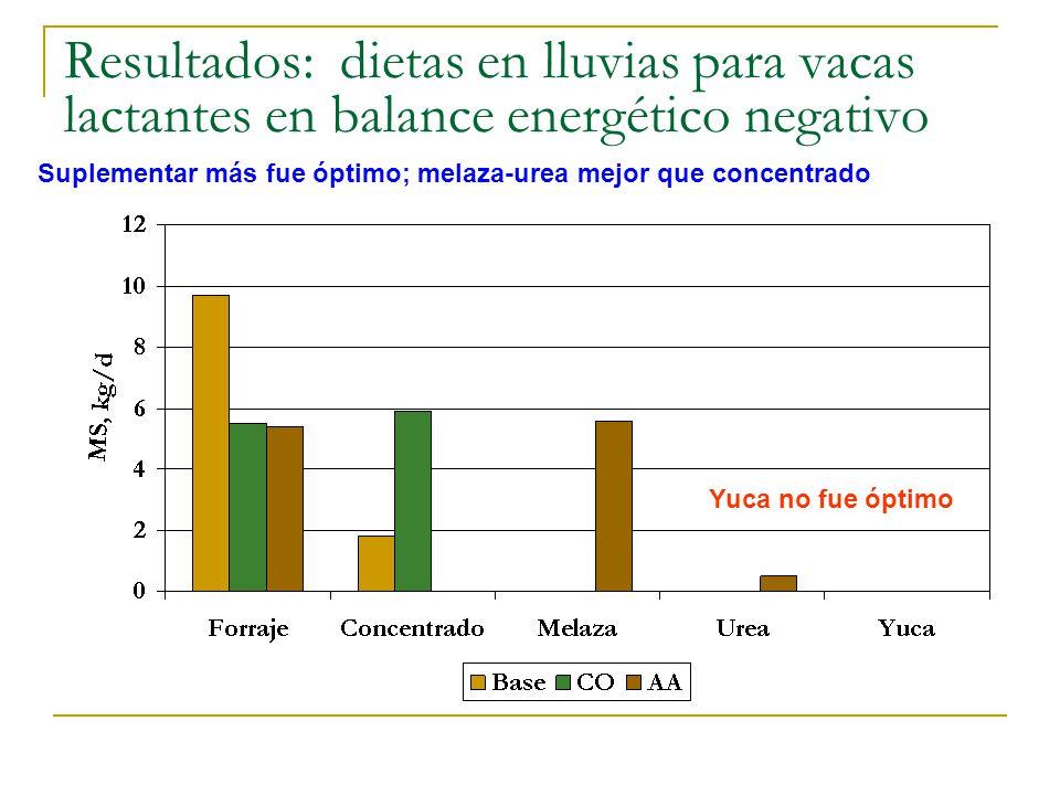 Resultados: dietas en lluvias para vacas lactantes en balance energético negativo