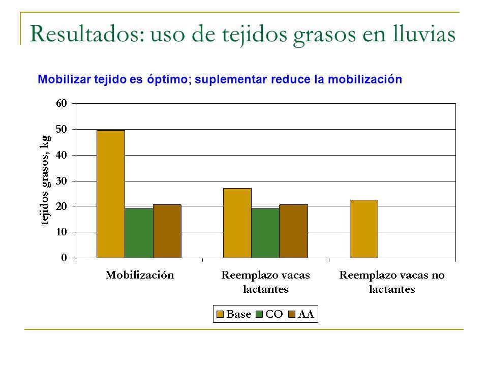 Resultados: uso de tejidos grasos en lluvias