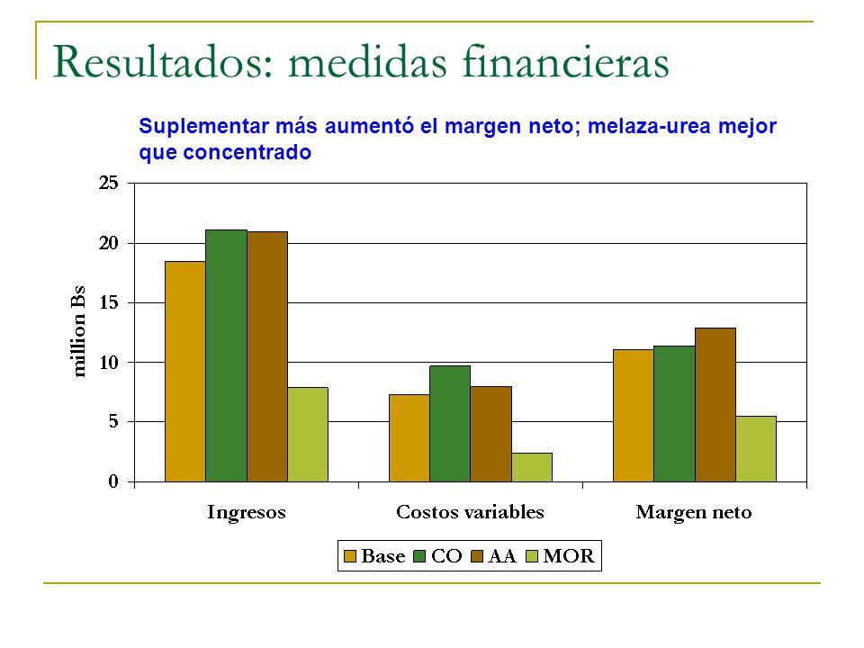 Resultados: medidas financieras