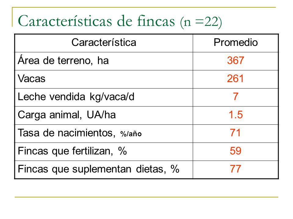 Características de fincas (n =22)