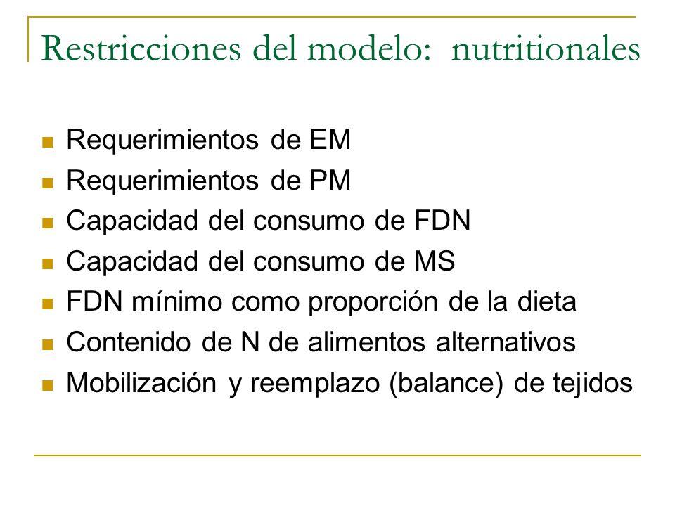 Restricciones del modelo: nutritionales
