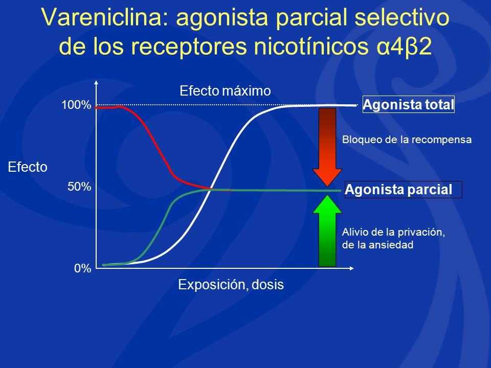 Vareniclina: agonista parcial selectivo de los receptores nicotínicos α4β2