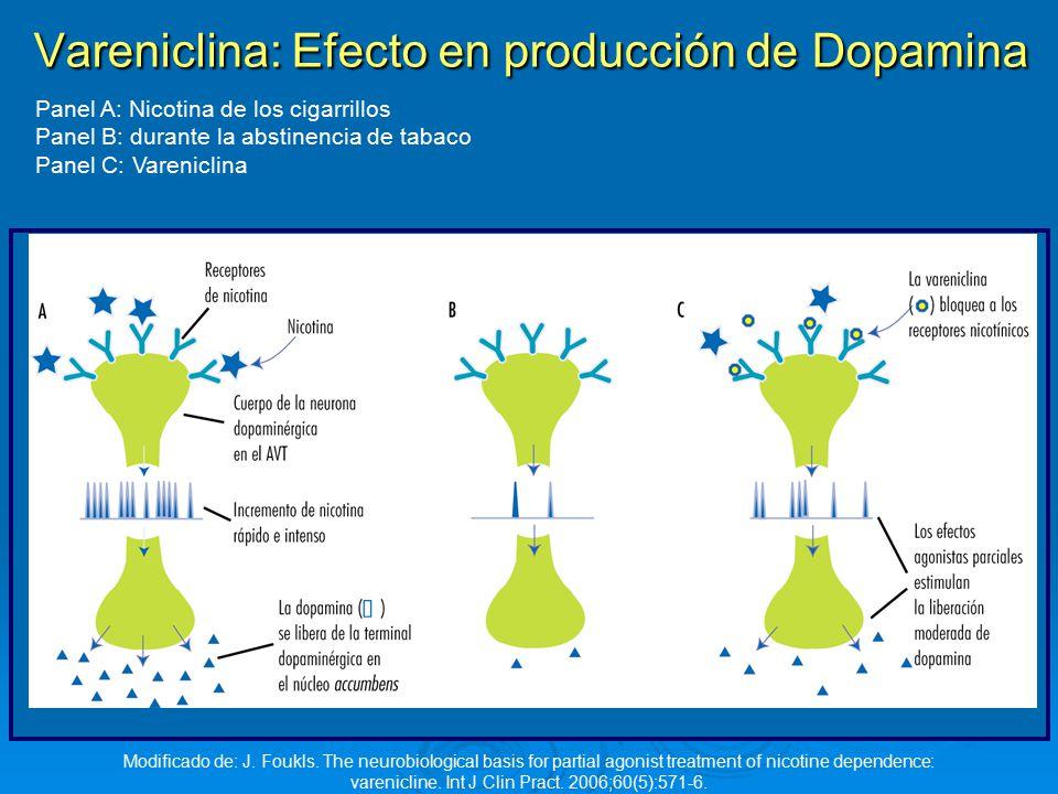 Vareniclina: Efecto en producción de Dopamina