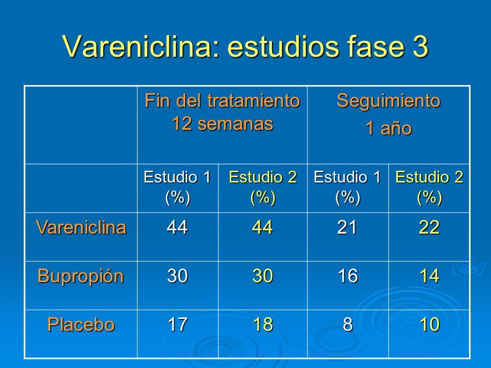 Vareniclina: estudios fase 3