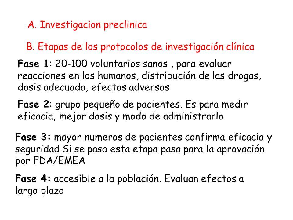 A. Investigacion preclinica