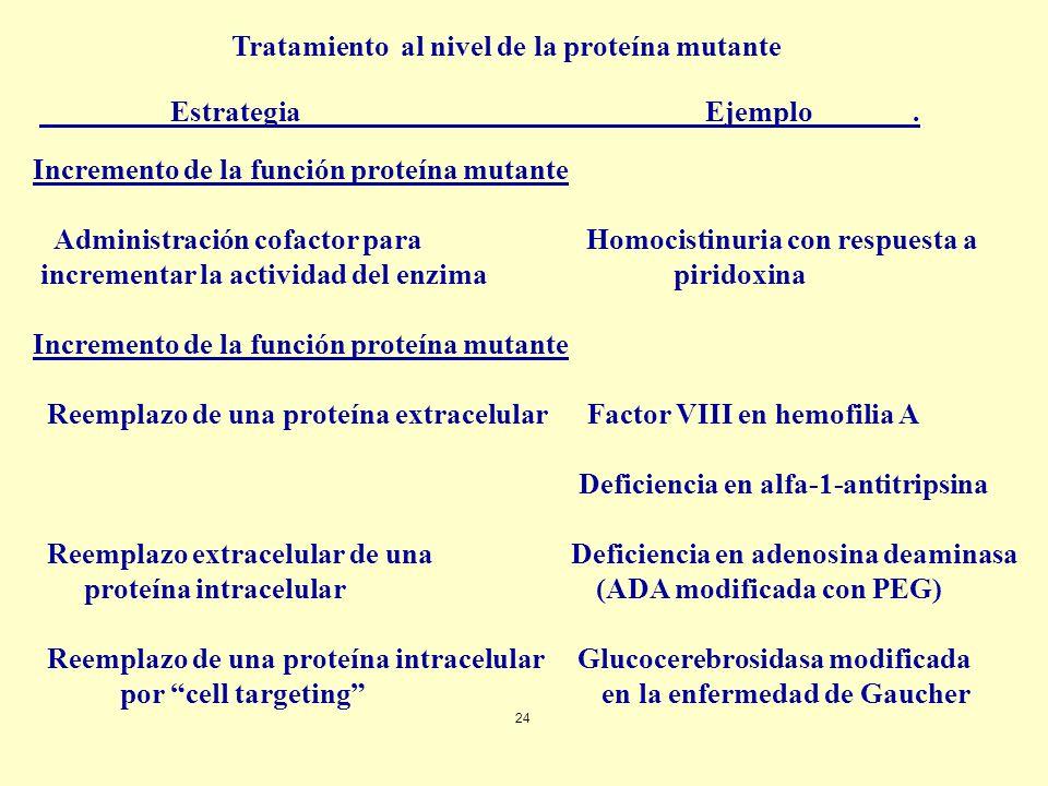 Tratamiento al nivel de la proteína mutante