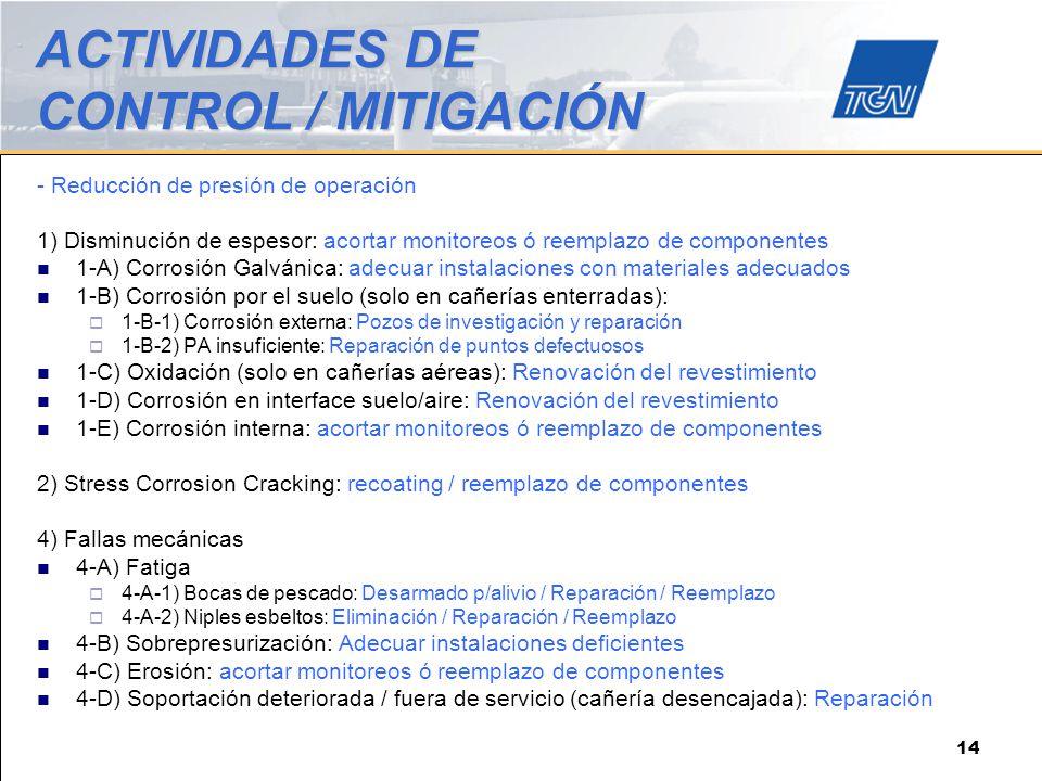 ACTIVIDADES DE CONTROL / MITIGACIÓN