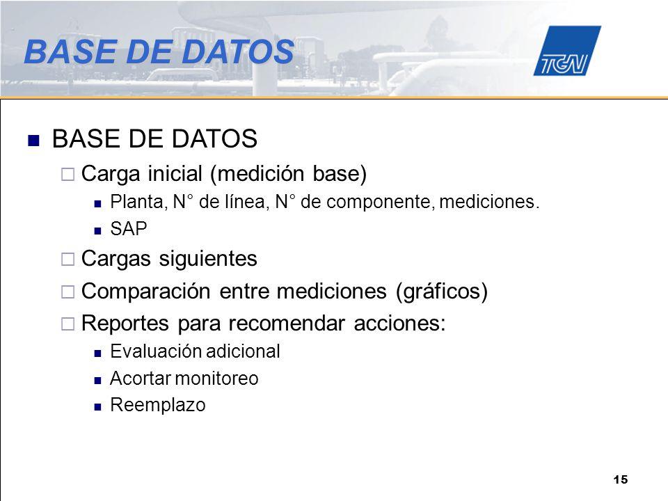 BASE DE DATOS BASE DE DATOS Carga inicial (medición base)