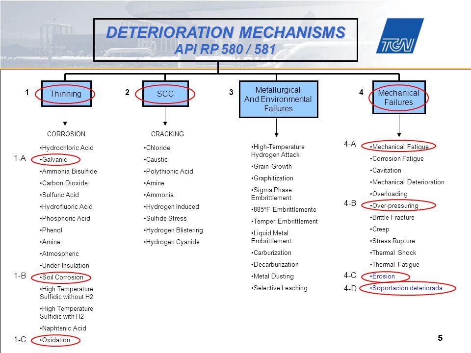 DETERIORATION MECHANISMS