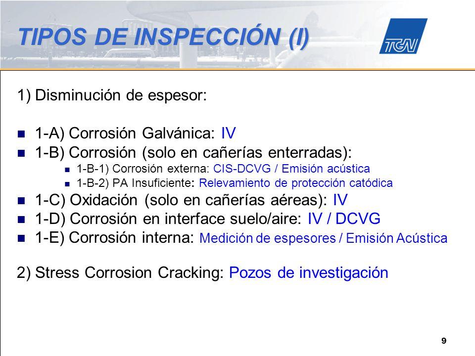 TIPOS DE INSPECCIÓN (I)