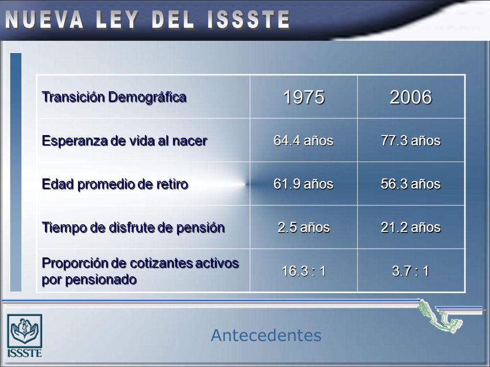 1975 2006 Antecedentes Transición Demográfica