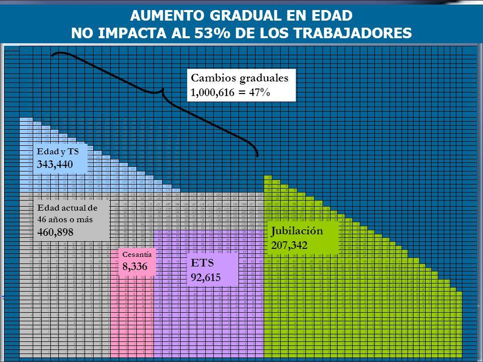 AUMENTO GRADUAL EN EDAD NO IMPACTA AL 53% DE LOS TRABAJADORES