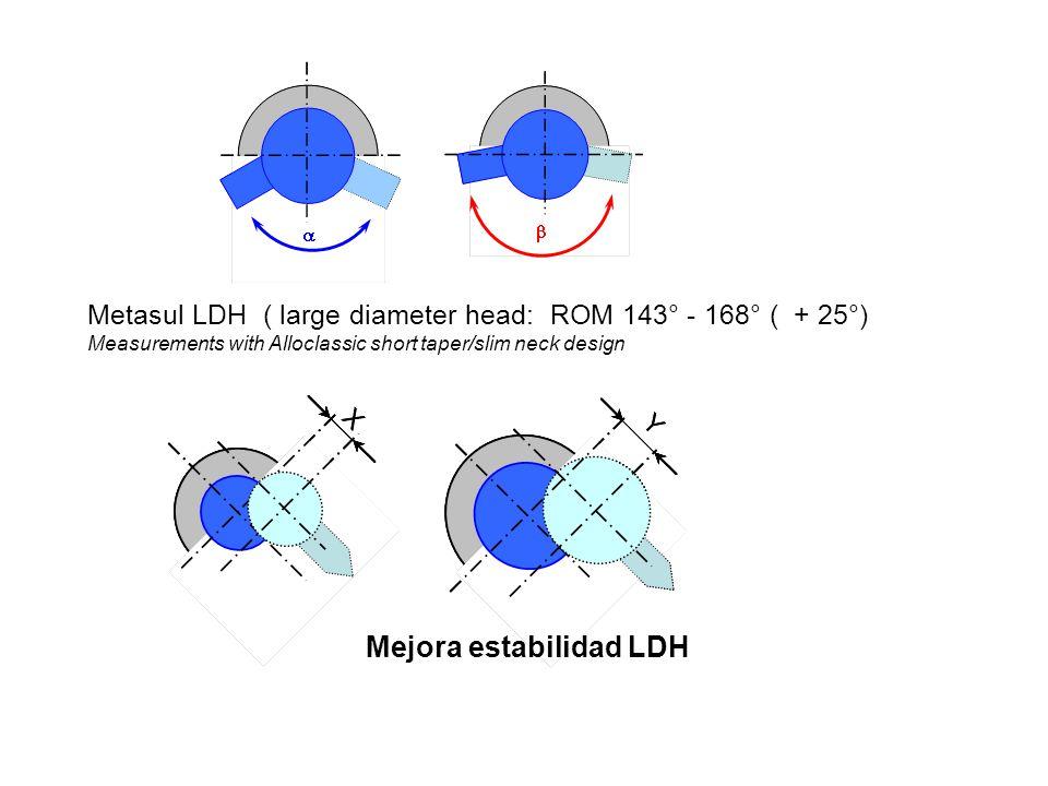 Mejora estabilidad LDH